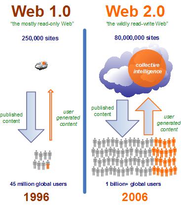 Web1 vs Web2