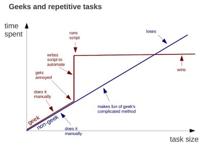 geeks and repetitives tasks