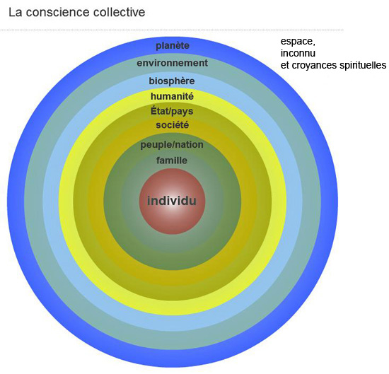 Schéma de la conscience collective selon Carl Boileau
