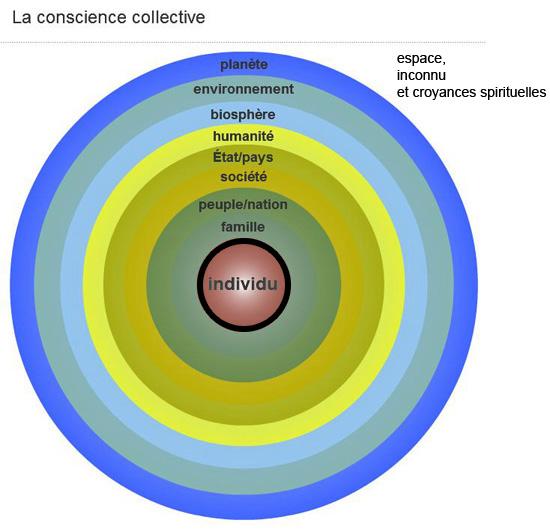Mon diagramme de la conscience collective