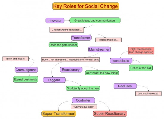 Key-Roles-for-Social-Change