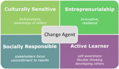 Dans le processus de diffusion de l'innovation, le champ personnel est celui où l'on adopte une innovation et où on l'intègre dans sa façon de penser et dans son comportement.